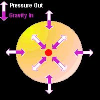 Gravity light research paper
